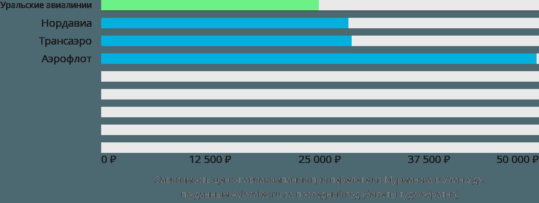 Динамика цен в зависимости от авиакомпании, совершающей перелет из Мурманска в Улан-Удэ