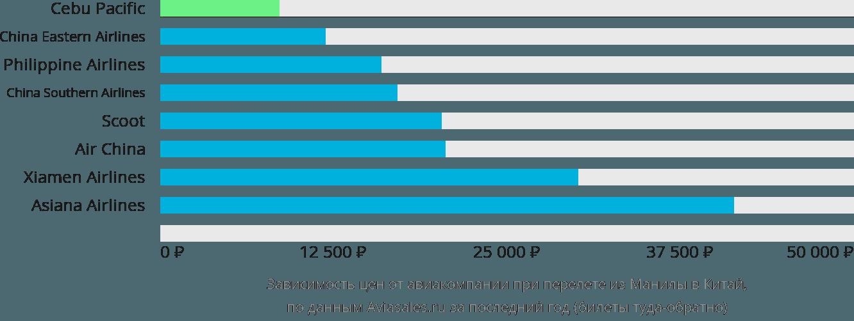 Динамика цен в зависимости от авиакомпании, совершающей перелет из Манилы в Китай