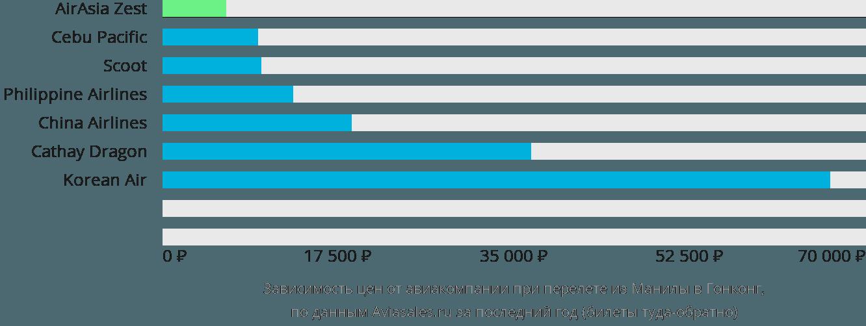 Динамика цен в зависимости от авиакомпании, совершающей перелет из Манилы в Гонконг