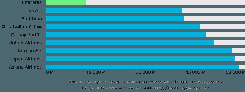 Динамика цен в зависимости от авиакомпании, совершающей перелет из Манилы в Лос-Анджелес