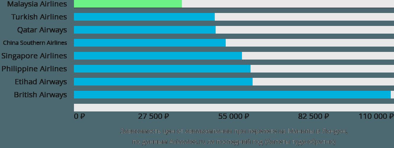 Динамика цен в зависимости от авиакомпании, совершающей перелет из Манилы в Лондон