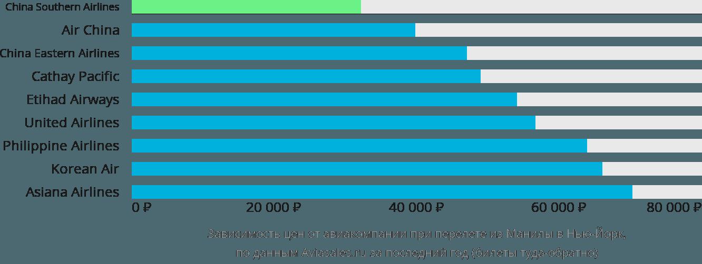 Динамика цен в зависимости от авиакомпании, совершающей перелет из Манилы в Нью-Йорк