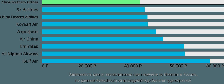 Динамика цен в зависимости от авиакомпании, совершающей перелет из Манилы в Россию