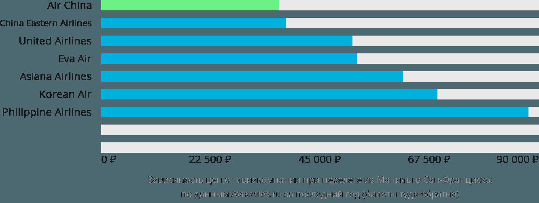 Динамика цен в зависимости от авиакомпании, совершающей перелет из Манилы в Сан-Франциско