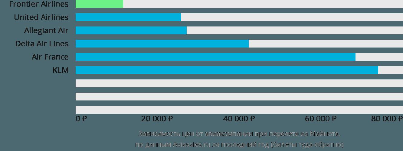 Динамика цен в зависимости от авиакомпании, совершающей перелет из Майнота