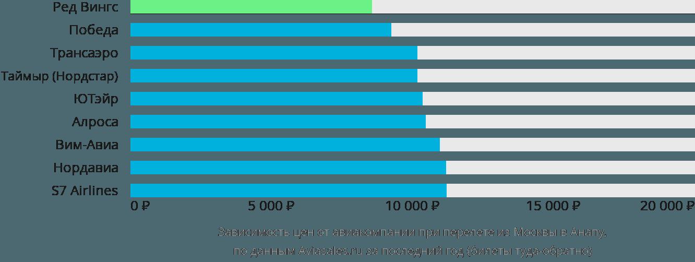 Динамика цен в зависимости от авиакомпании, совершающей перелет из Москвы в Анапу
