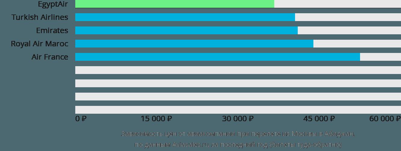 Динамика цен в зависимости от авиакомпании, совершающей перелет из Москвы в Абиджан