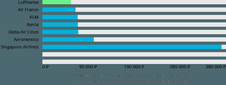 Динамика цен в зависимости от авиакомпании, совершающей перелет из Москвы в Акапулько