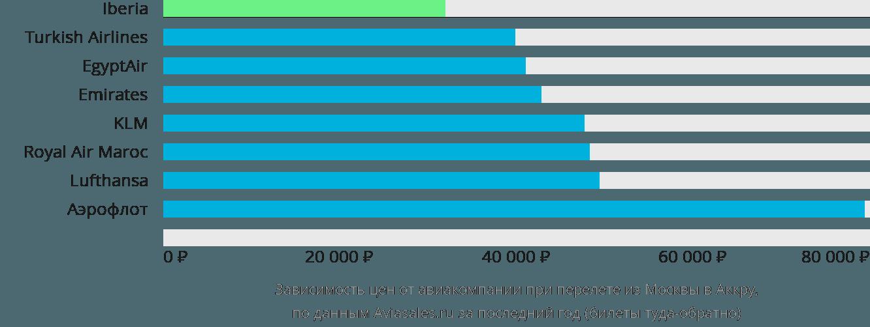 Динамика цен в зависимости от авиакомпании, совершающей перелет из Москвы в Аккру