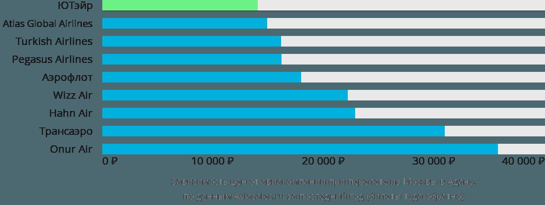 Динамика цен в зависимости от авиакомпании, совершающей перелет из Москвы в Адану