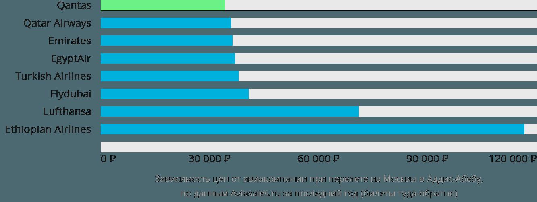 Динамика цен в зависимости от авиакомпании, совершающей перелет из Москвы в Аддис-Абебу