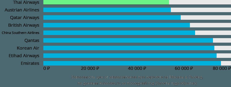 Динамика цен в зависимости от авиакомпании, совершающей перелет из Москвы в Окленд