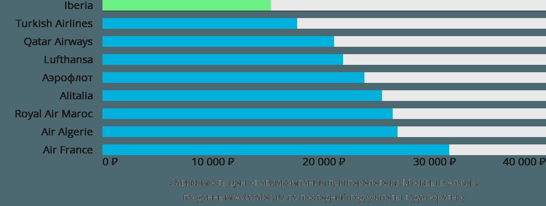 Динамика цен в зависимости от авиакомпании, совершающей перелет из Москвы в Алжир