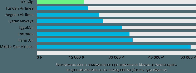 Динамика цен в зависимости от авиакомпании, совершающей перелет из Москвы в Александрию