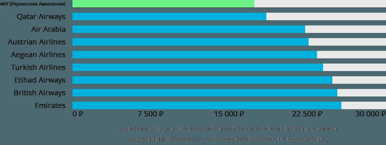 Динамика цен в зависимости от авиакомпании, совершающей перелет из Москвы в Амман