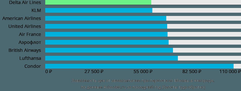 Динамика цен в зависимости от авиакомпании, совершающей перелет из Москвы в Анкоридж