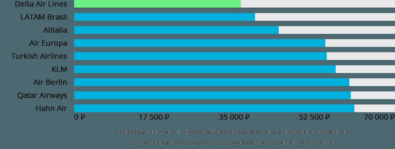 Динамика цен в зависимости от авиакомпании, совершающей перелёт из Москвы в Аргентину