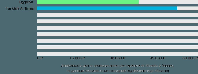 Динамика цен в зависимости от авиакомпании, совершающей перелет из Москвы в Асмэру