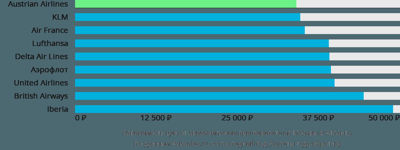 Динамика цен в зависимости от авиакомпании, совершающей перелет из Москвы в Атланту