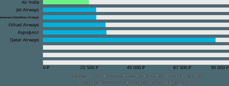 Динамика цен в зависимости от авиакомпании, совершающей перелет из Москвы в Амритсар