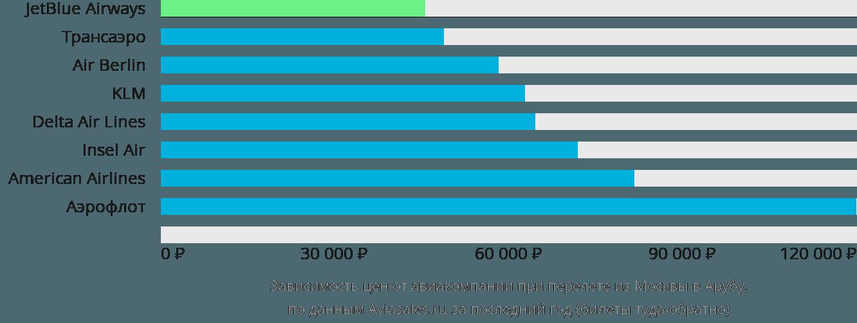Динамика цен в зависимости от авиакомпании, совершающей перелет из Москвы в Арубу