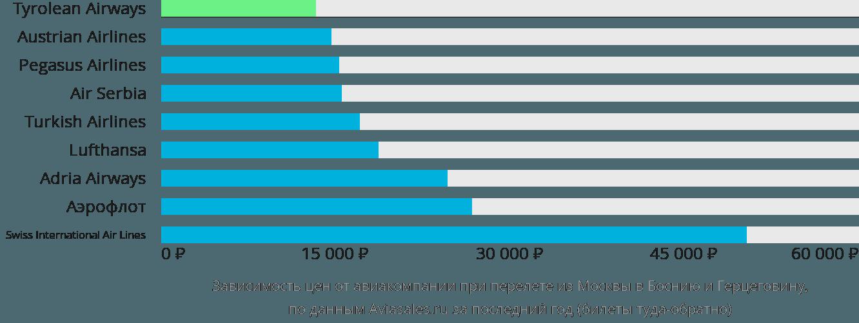 Динамика цен в зависимости от авиакомпании, совершающей перелет из Москвы в Боснию и Герцеговину