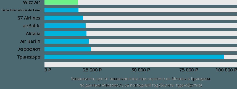 Динамика цен в зависимости от авиакомпании, совершающей перелет из Москвы в Бриндизи