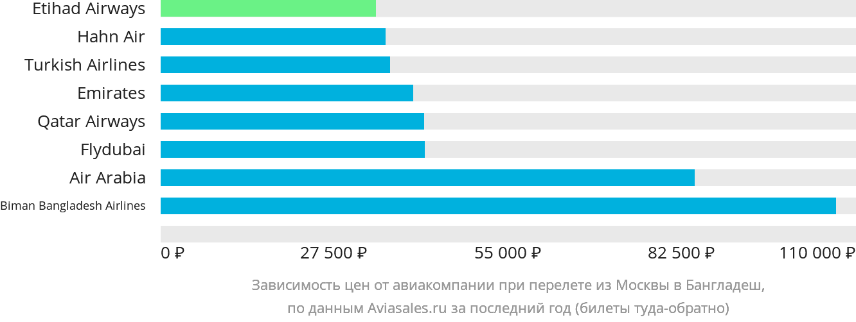 Динамика цен в зависимости от авиакомпании, совершающей перелет из Москвы в Бангладеш