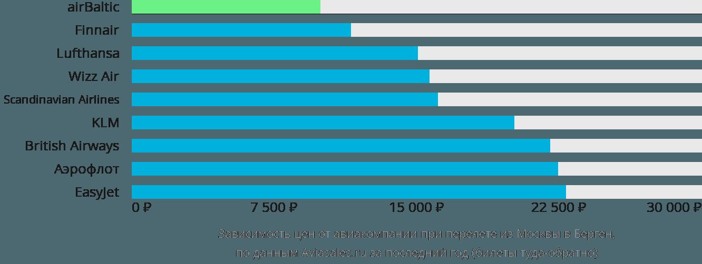Динамика цен в зависимости от авиакомпании, совершающей перелет из Москвы в Берген