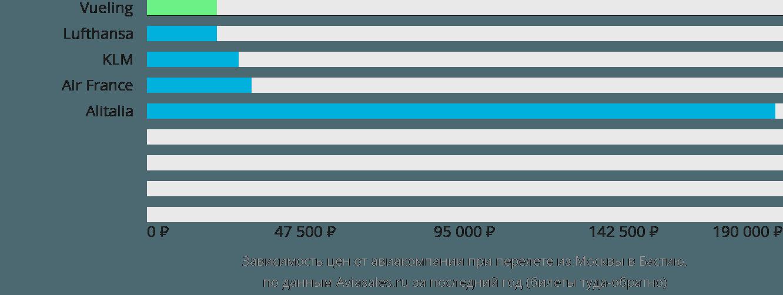 Динамика цен в зависимости от авиакомпании, совершающей перелет из Москвы в Бастию
