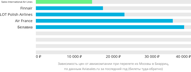 Динамика цен в зависимости от авиакомпании, совершающей перелет из Москвы в Биарриц