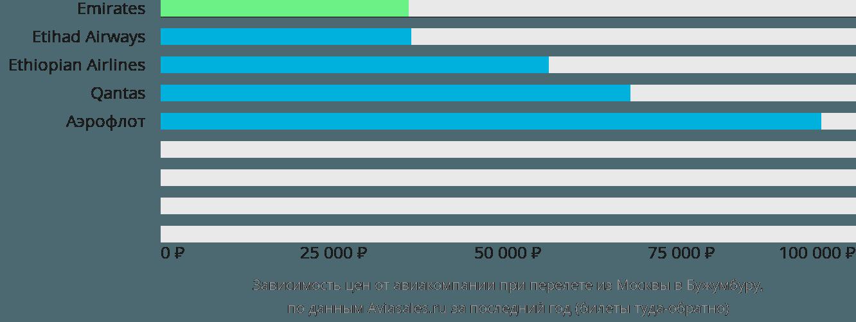 Динамика цен в зависимости от авиакомпании, совершающей перелет из Москвы в Бужумбуру