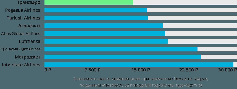 Динамика цен в зависимости от авиакомпании, совершающей перелет из Москвы в Бодрум