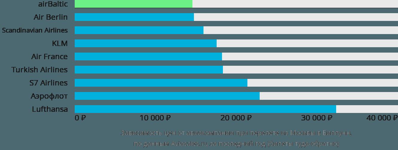 Динамика цен в зависимости от авиакомпании, совершающей перелет из Москвы в Биллунн