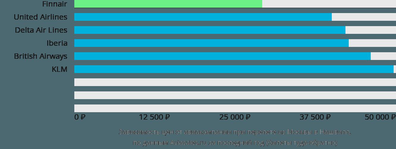 Динамика цен в зависимости от авиакомпании, совершающей перелет из Москвы в Нашвилл