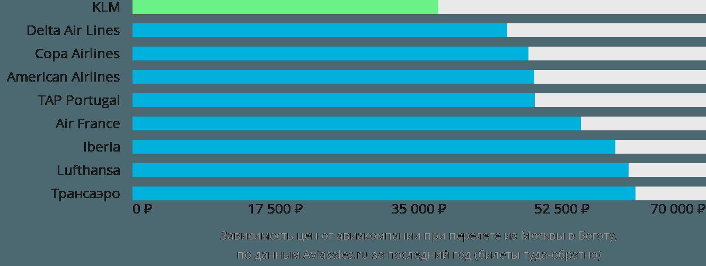 Динамика цен в зависимости от авиакомпании, совершающей перелет из Москвы в Боготу