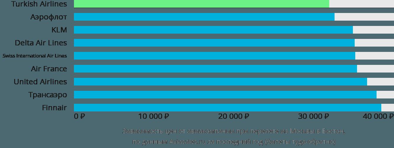 Динамика цен в зависимости от авиакомпании, совершающей перелет из Москвы в Бостон