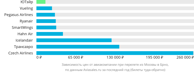 Динамика цен в зависимости от авиакомпании, совершающей перелет из Москвы в Брно