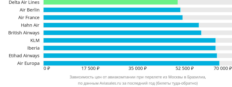 Динамика цен в зависимости от авиакомпании, совершающей перелет из Москвы в Бразилиа