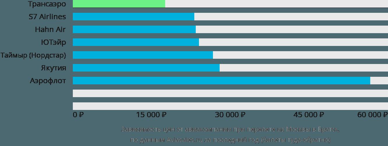 Динамика цен в зависимости от авиакомпании, совершающей перелет из Москвы в Братск