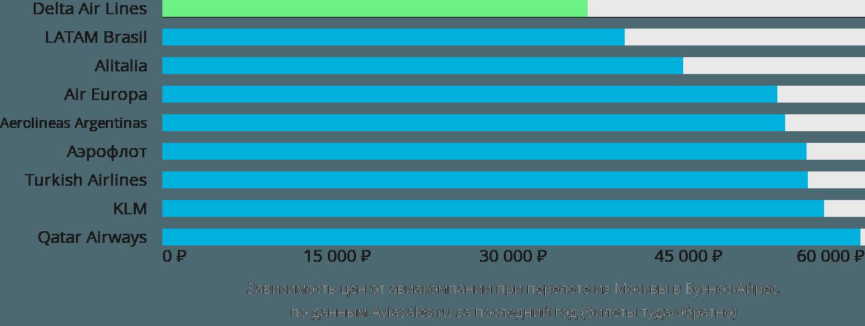 Динамика цен в зависимости от авиакомпании, совершающей перелет из Москвы в Буэнос-Айрес