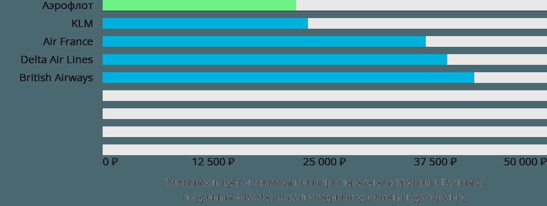 Динамика цен в зависимости от авиакомпании, совершающей перелет из Москвы в Балтимор