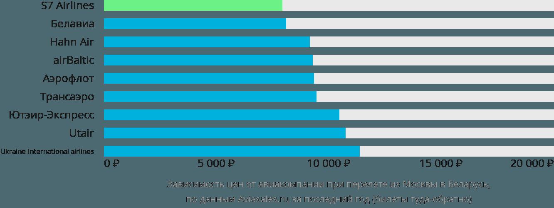 Динамика цен в зависимости от авиакомпании, совершающей перелет из Москвы в Беларусь
