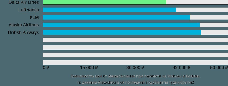 Динамика цен в зависимости от авиакомпании, совершающей перелет из Москвы в Бозмен