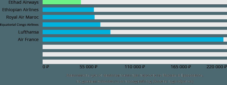 Динамика цен в зависимости от авиакомпании, совершающей перелет из Москвы в Браззавиль