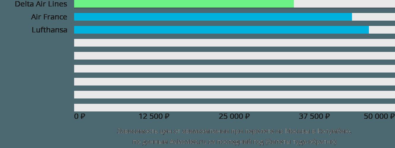 Динамика цен в зависимости от авиакомпании, совершающей перелет из Москвы в Колумбию