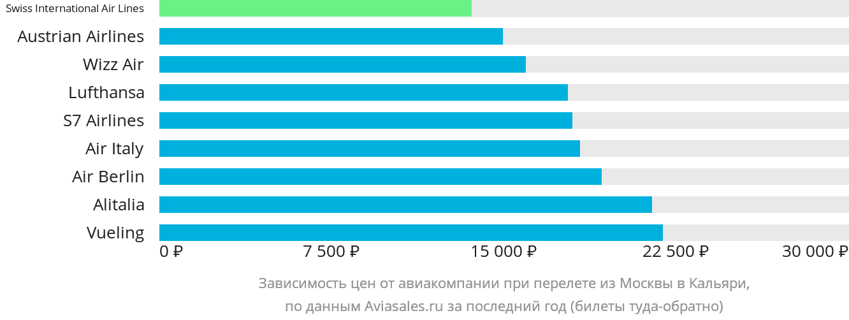 Динамика цен в зависимости от авиакомпании, совершающей перелет из Москвы в Кальяри