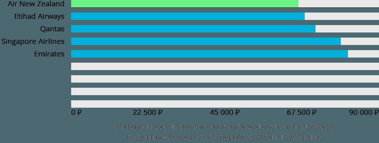 Динамика цен в зависимости от авиакомпании, совершающей перелет из Москвы в Канберру