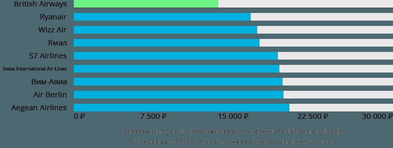Динамика цен в зависимости от авиакомпании, совершающей перелет из Москвы на Корфу
