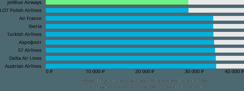 Динамика цен в зависимости от авиакомпании, совершающей перелет из Москвы в Чикаго